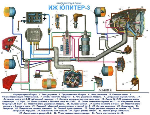 Переработанная цветная схема проводки на ИЖ Юпитер 3