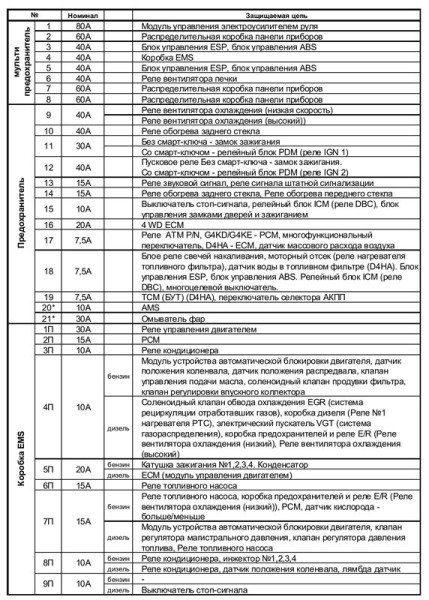 Заводская таблица: за защиту электроцепи омывателя фар отвечает предохранитель №21