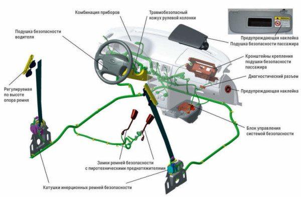 Лада Приора – первый отечественный автомобиль с подушкой безопасности