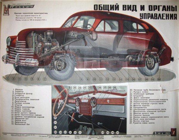 Общий вид и органы управления автомобиля модели «Победа»