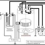 Принципе работы контактной системы зажигания