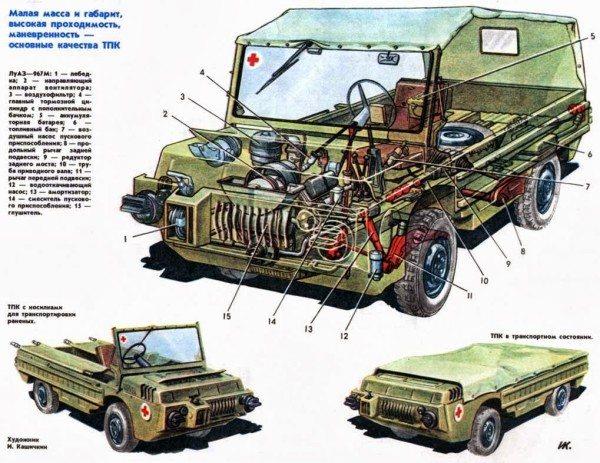 Прототип ЛуАЗ 969 – военный ТПК