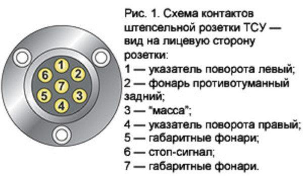 Схема контактов розетки фаркопа