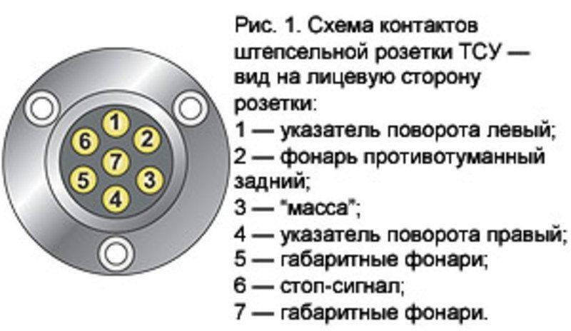 Розетка фаркопа 7-ми контактная схема