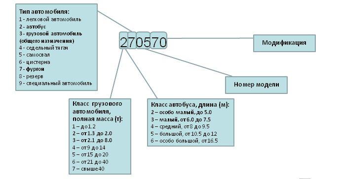 схема проводки уаз 31512