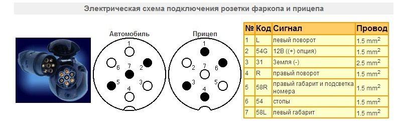 Схема розетки фаркопа отражена